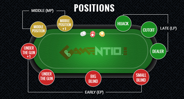 poker-position